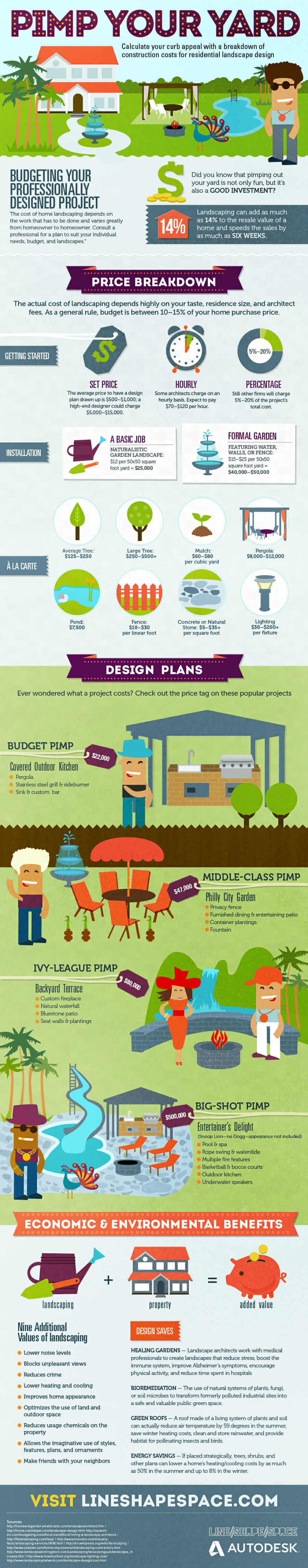 What is Landscape Architecture: Pimp Your Yard Infographic